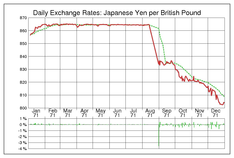 1971年英ポンド/日本円の為替チャート