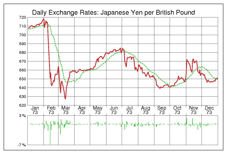 1973年英ポンド/日本円の為替チャート