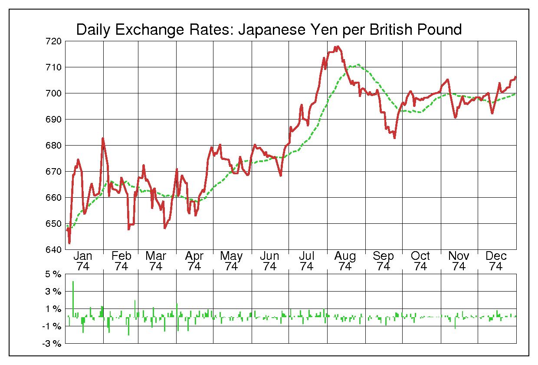 1974年英ポンド/日本円の為替チャート
