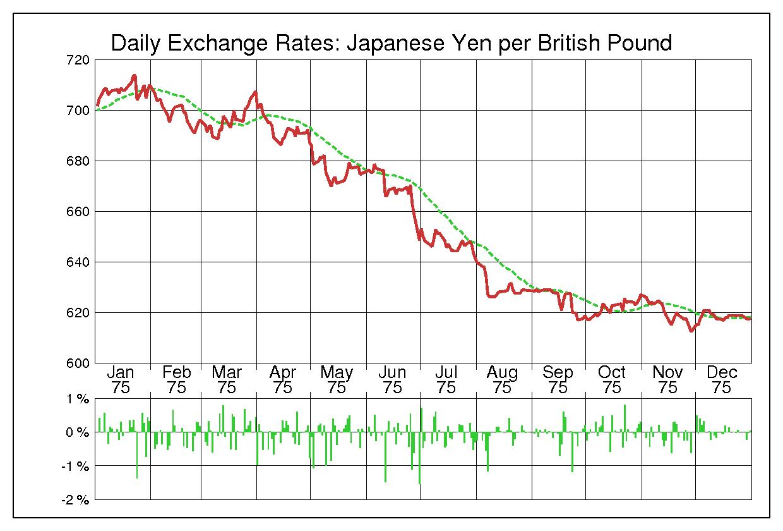 1975年英ポンド/日本円の為替チャート