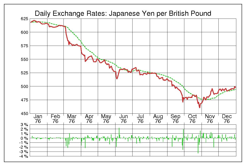 1976年英ポンド/日本円の為替チャート