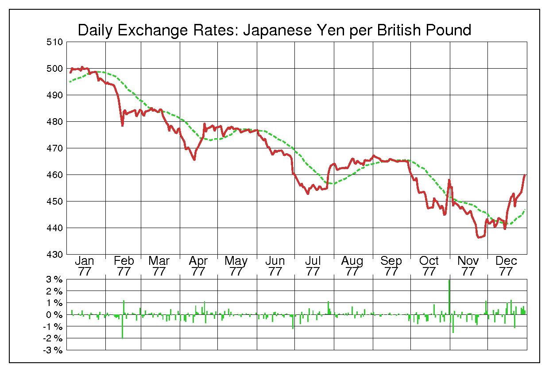 1977年英ポンド/日本円の為替チャート