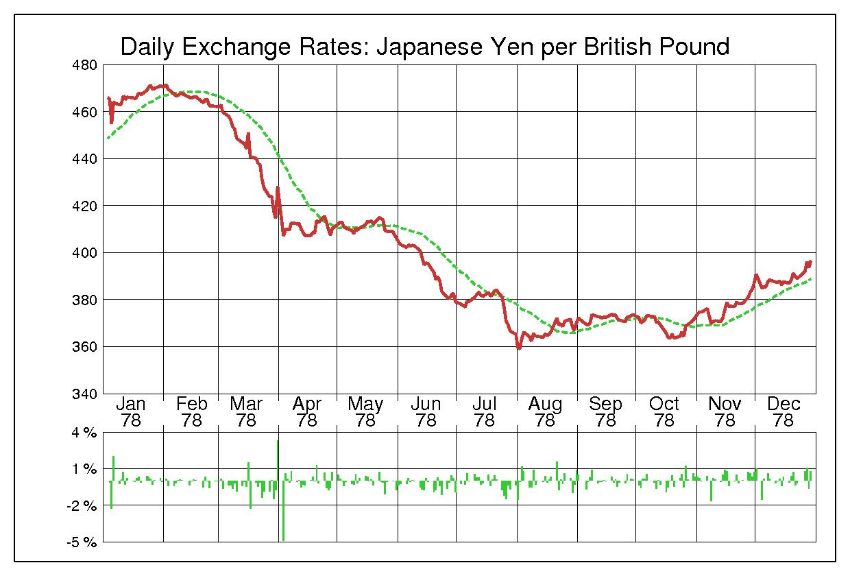 1978年英ポンド/日本円の為替チャート