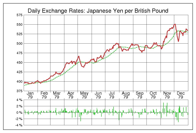1979年英ポンド/日本円の為替チャート