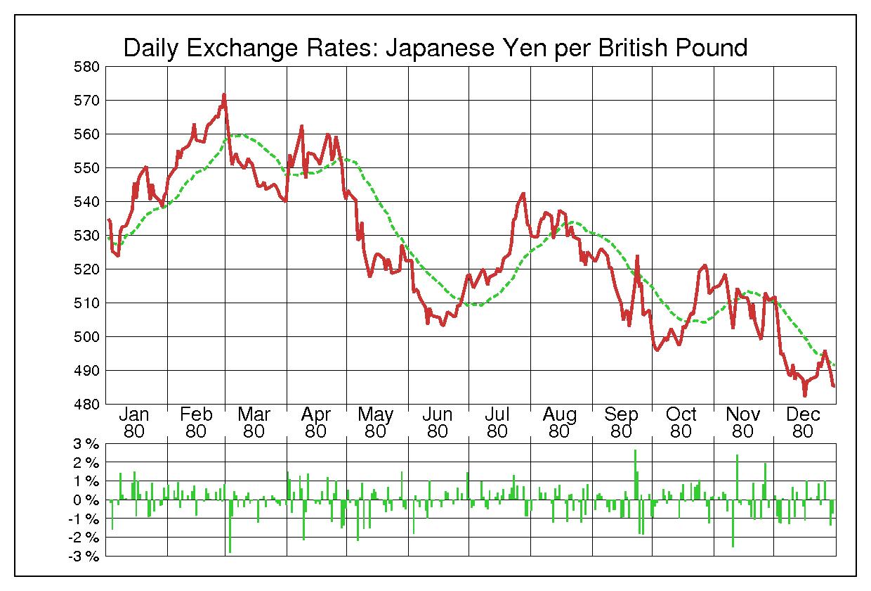 1980年英ポンド/日本円の為替チャート