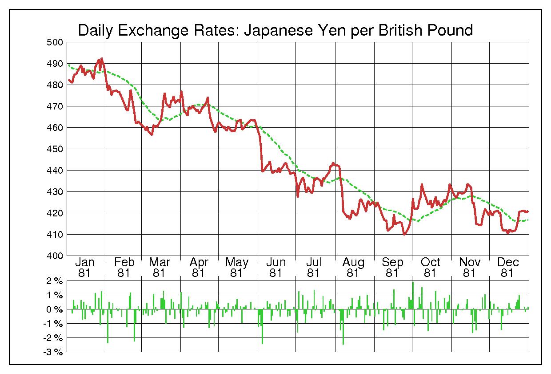 1981年英ポンド/日本円の為替チャート