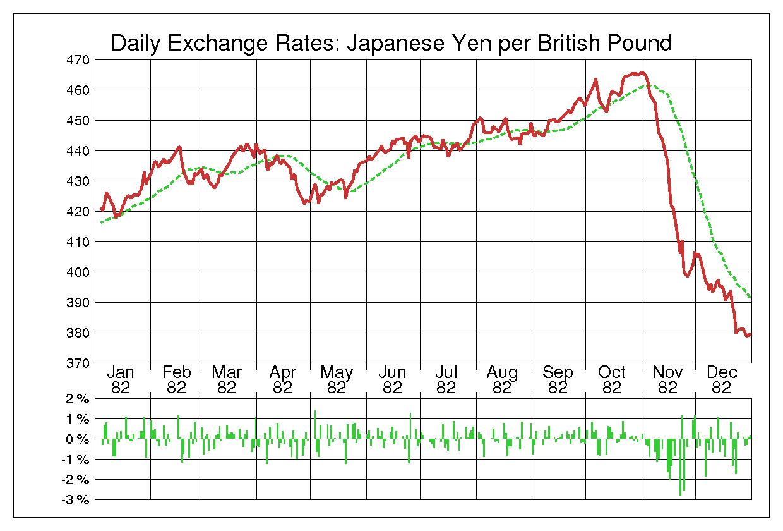 1982年英ポンド/日本円の為替チャート