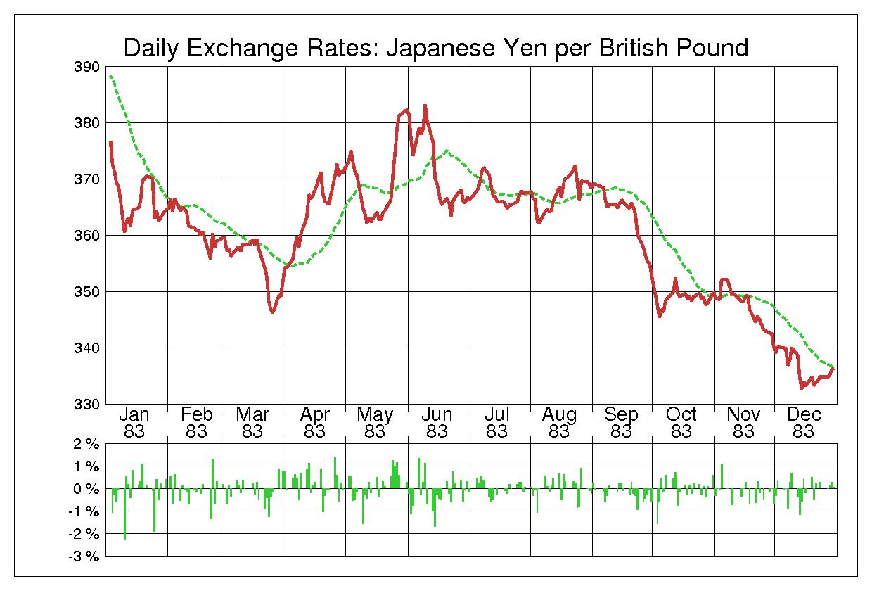 1983年英ポンド/日本円の為替チャート