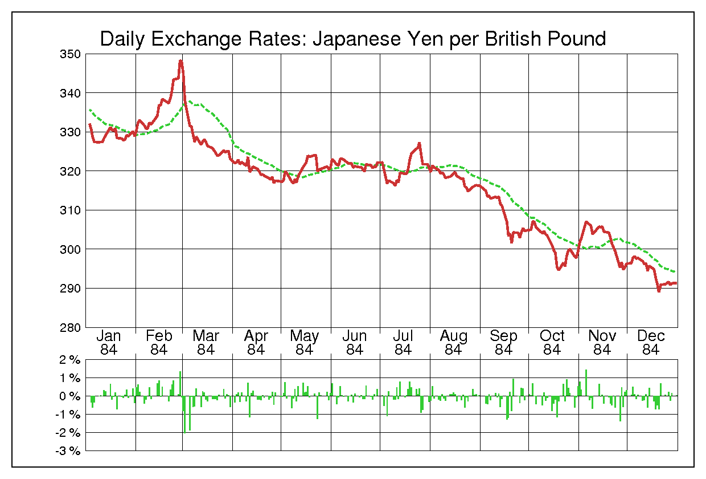 1984年英ポンド/日本円の為替チャート