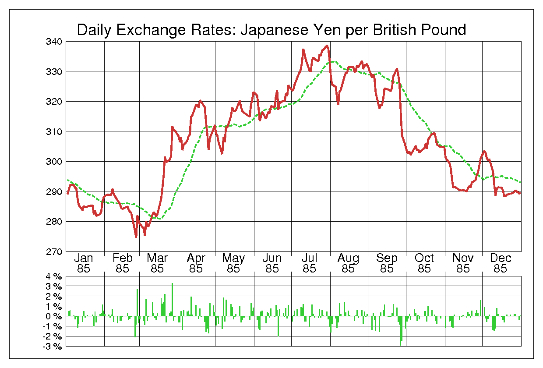 1985年英ポンド/日本円の為替チャート