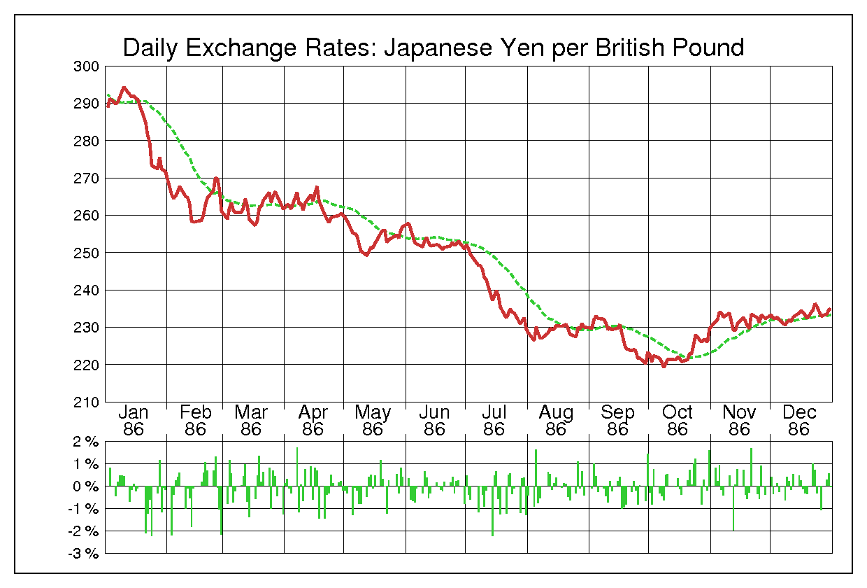 1986年英ポンド/日本円の為替チャート