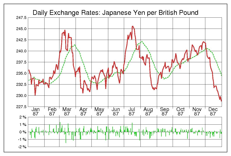 1987年英ポンド/日本円の為替チャート