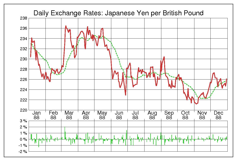 1988年英ポンド/日本円の為替チャート