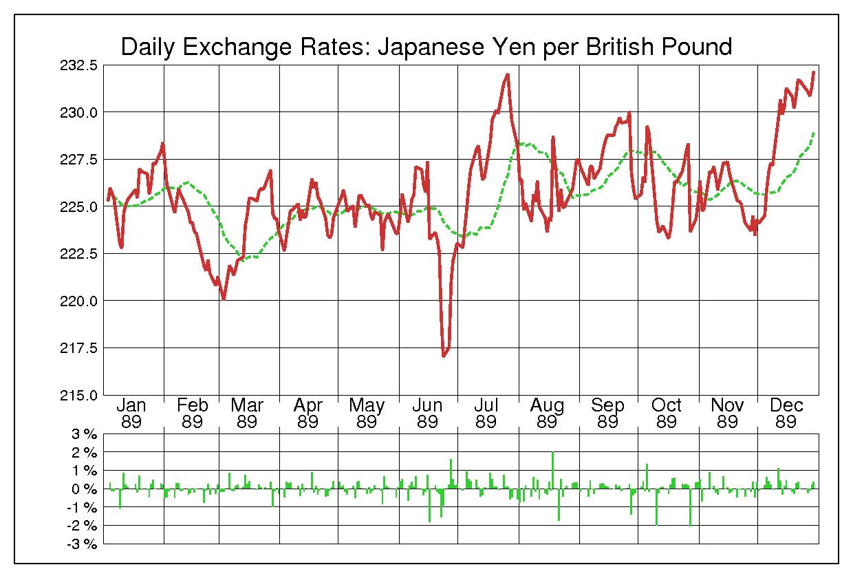 1989年英ポンド/日本円の為替チャート