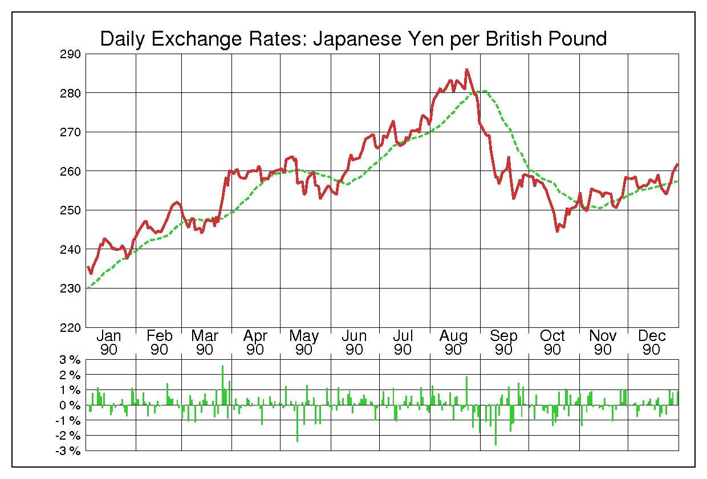 1990年英ポンド/日本円の為替チャート