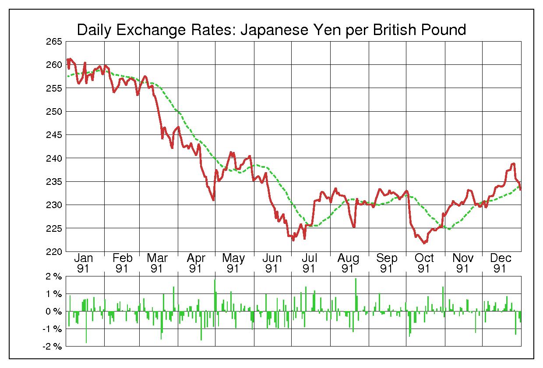 1991年英ポンド/日本円の為替チャート