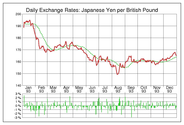 1993年英ポンド/日本円の為替チャート