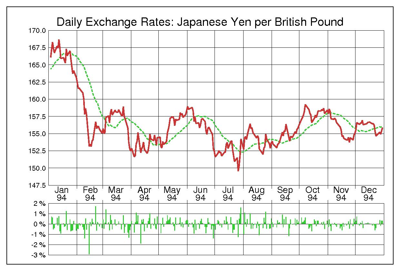 1994年英ポンド/日本円の為替チャート
