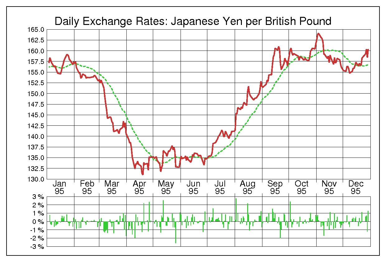 1995年英ポンド/日本円の為替チャート