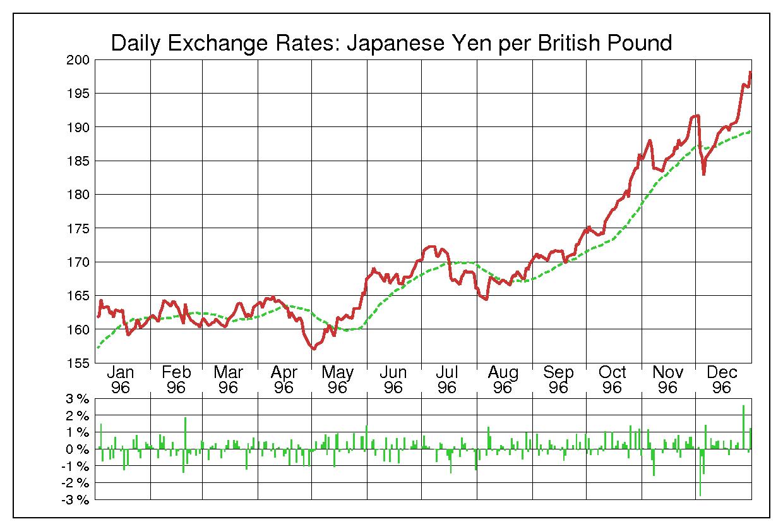 1996年英ポンド/日本円の為替チャート
