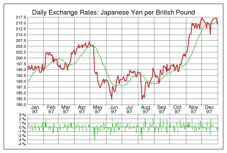 1997年英ポンド/日本円の為替チャート