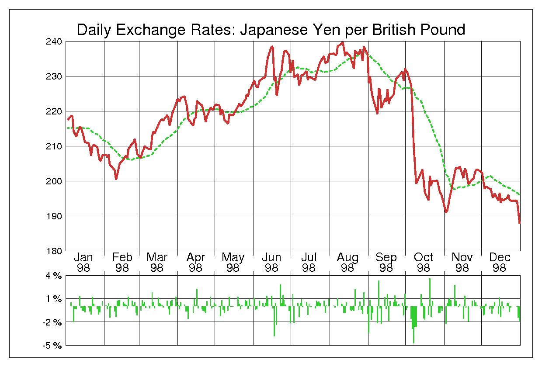 1998年英ポンド/日本円の為替チャート