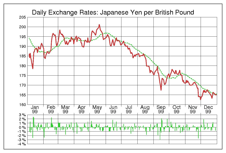 1999年英ポンド/日本円の為替チャート