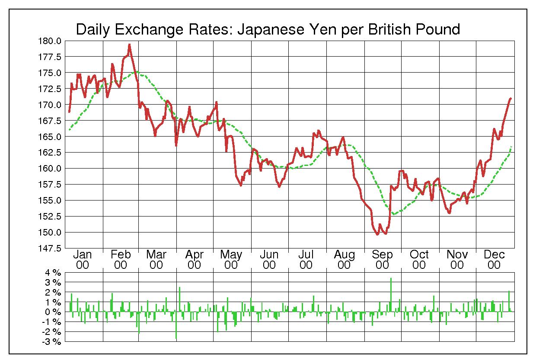 2000年英ポンド/日本円の為替チャート