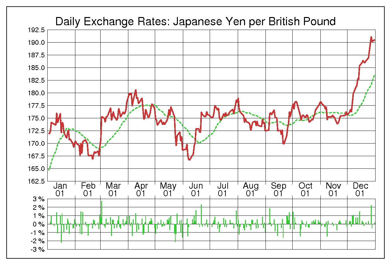 2001年英ポンド/日本円の為替チャート