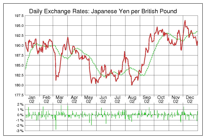 2002年英ポンド/日本円の為替チャート
