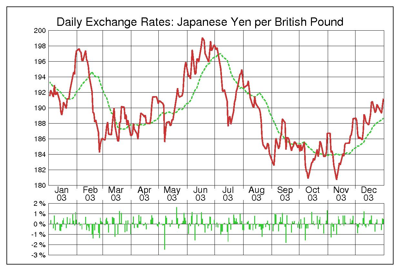 2003年英ポンド/日本円の為替チャート