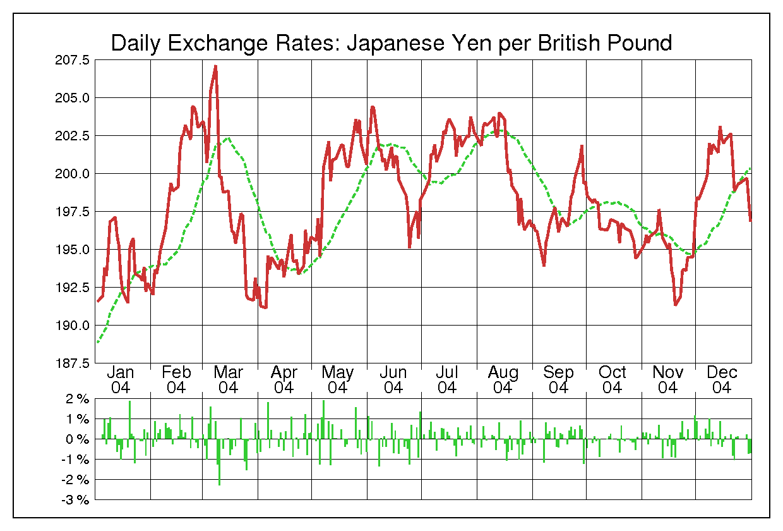 2004年英ポンド/日本円の為替チャート