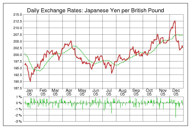2005年英ポンド/日本円の為替チャート