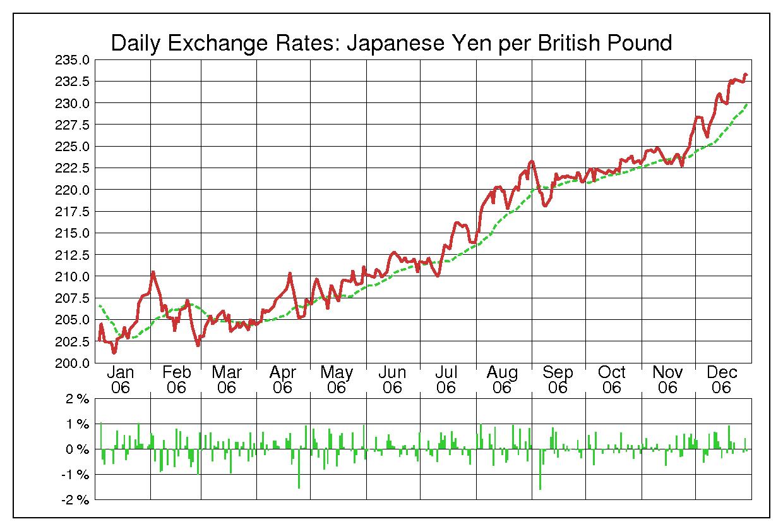 2006年英ポンド/日本円の為替チャート