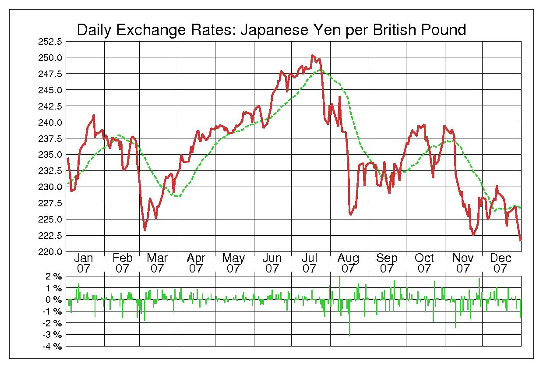2007年英ポンド/日本円の為替チャート