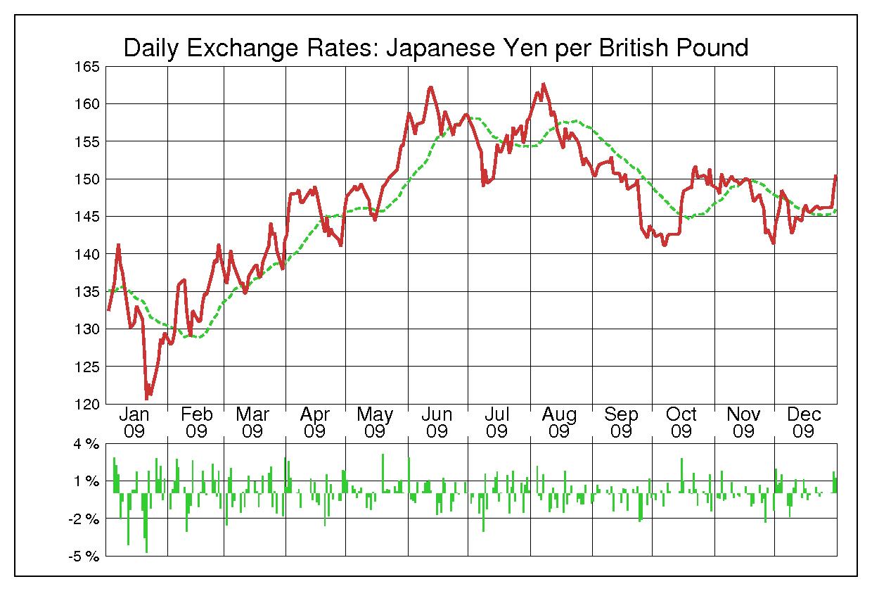 2009年英ポンド/日本円の為替チャート