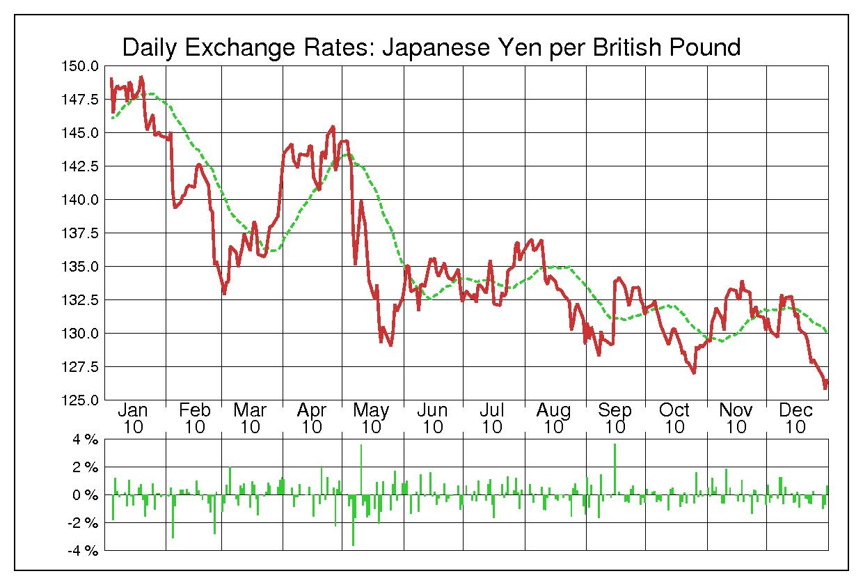 2010年英ポンド/日本円の為替チャート