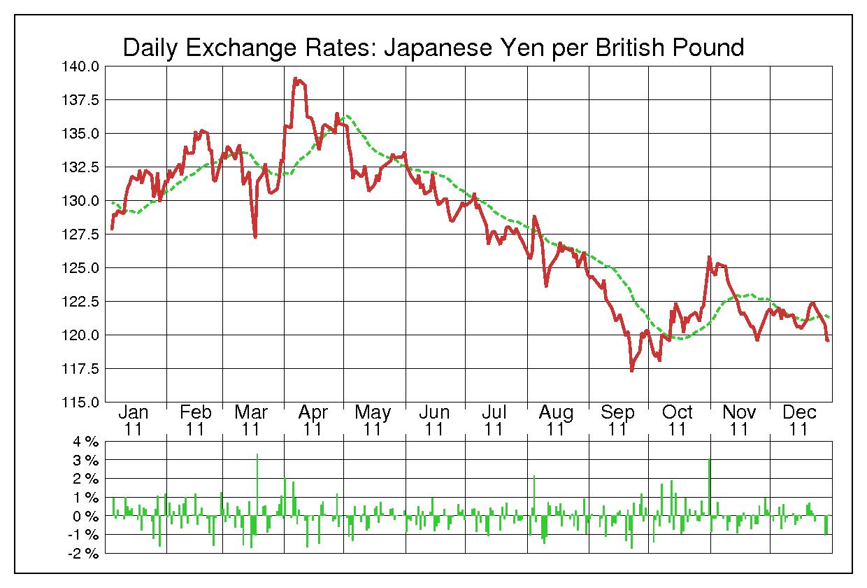 2011年英ポンド/日本円の為替チャート