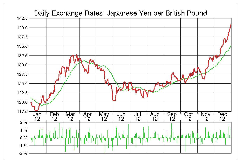 2012年英ポンド/日本円の為替チャート