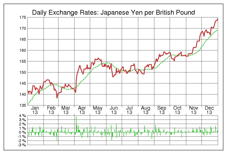 2013年英ポンド/日本円の為替チャート