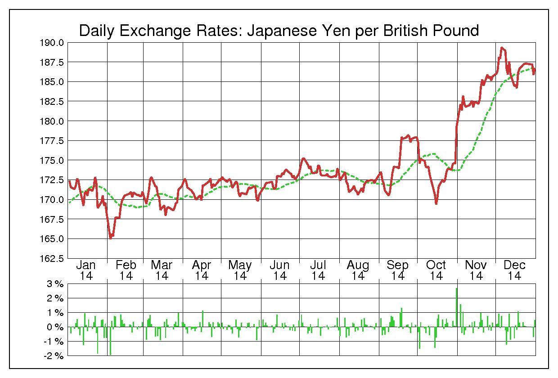 2014年英ポンド/日本円の為替チャート